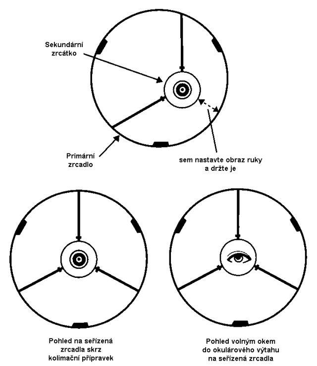Kolimace dalekohledu